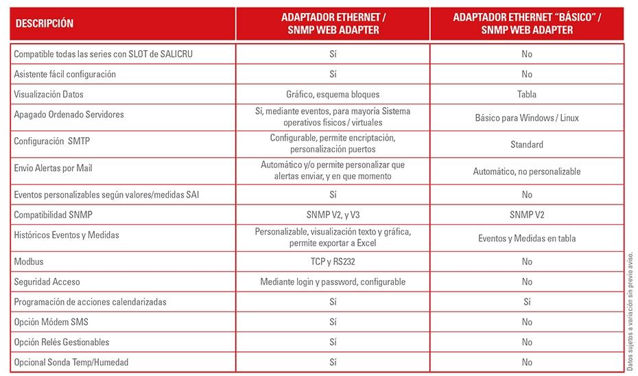 Especificaciones tarjetas Ethernet SNMP Salicru